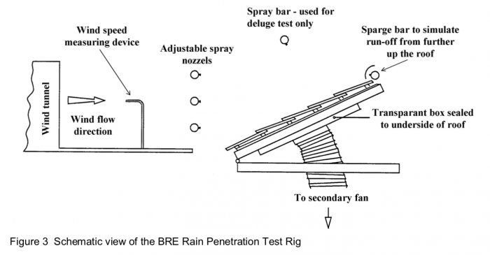 Low Pitch Slate Roof: Test Rig Diagram